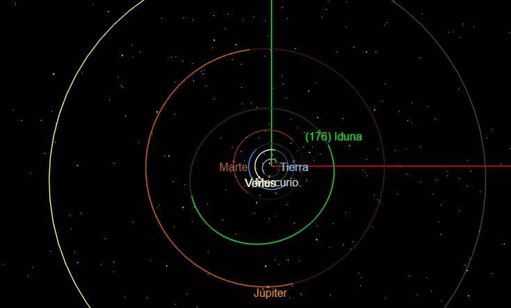 Asteroide 176 Iduna: el cuerpo celeste que rinde tributo a la diosa nórdica de la eterna juventud