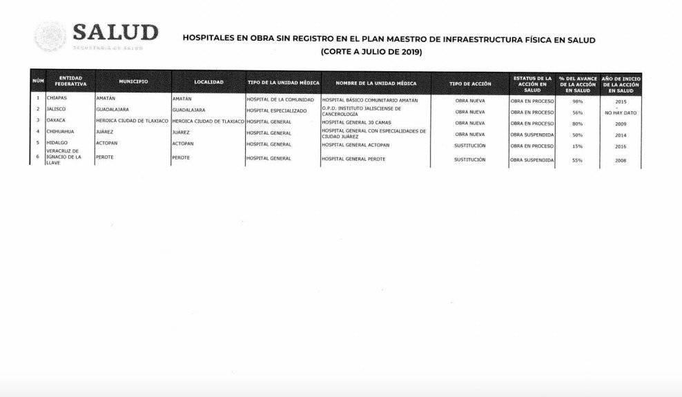 Informe de la Secretaría de Salud sobre hospitales inconclusos hasta el 31 de noviembre de 2018. Foto: Salud