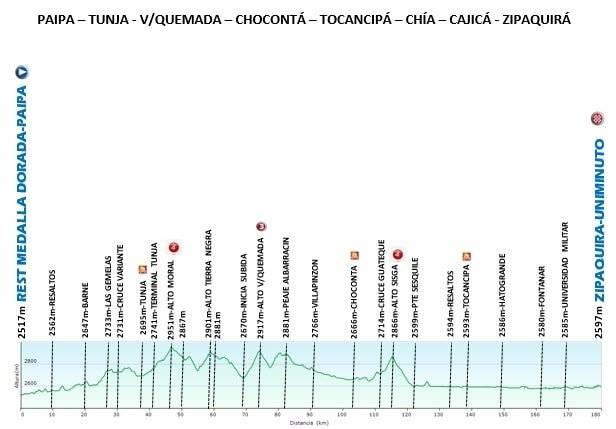 Tour Colombia 2020 etapa 5