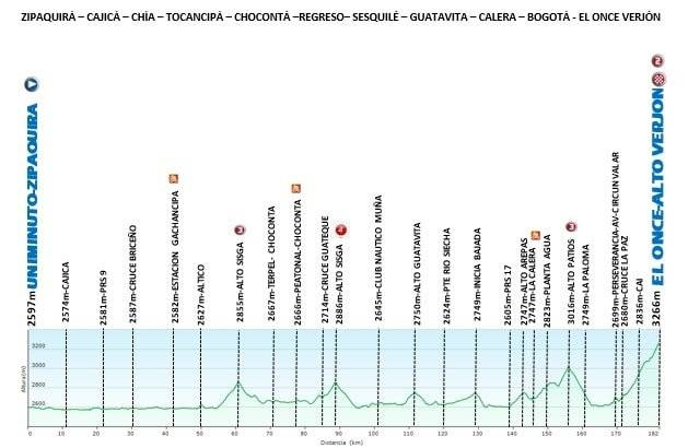 Tour Colombia 2020 etapa 6
