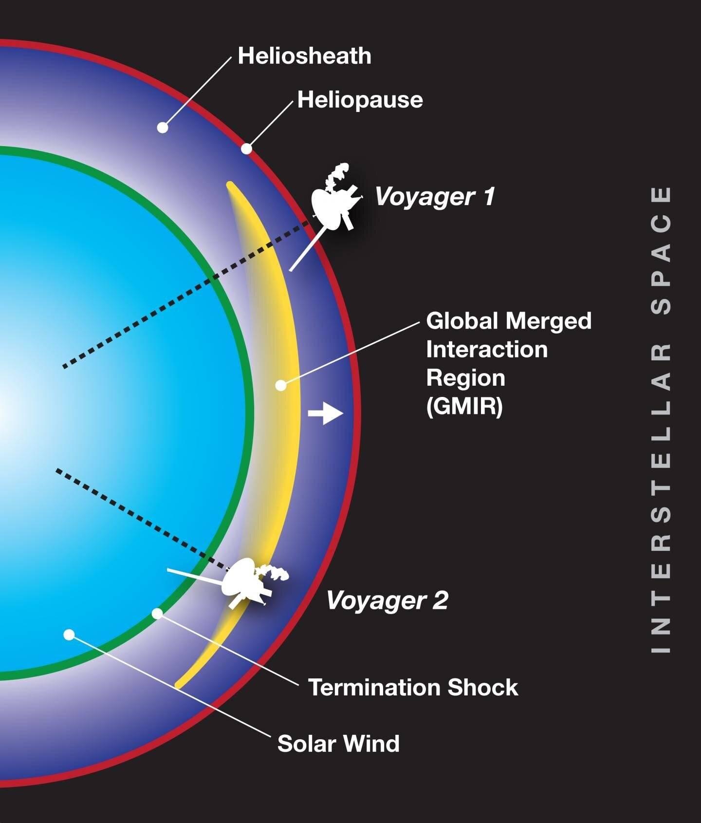 Comprueban que es alta la presión en el borde del sistema solar