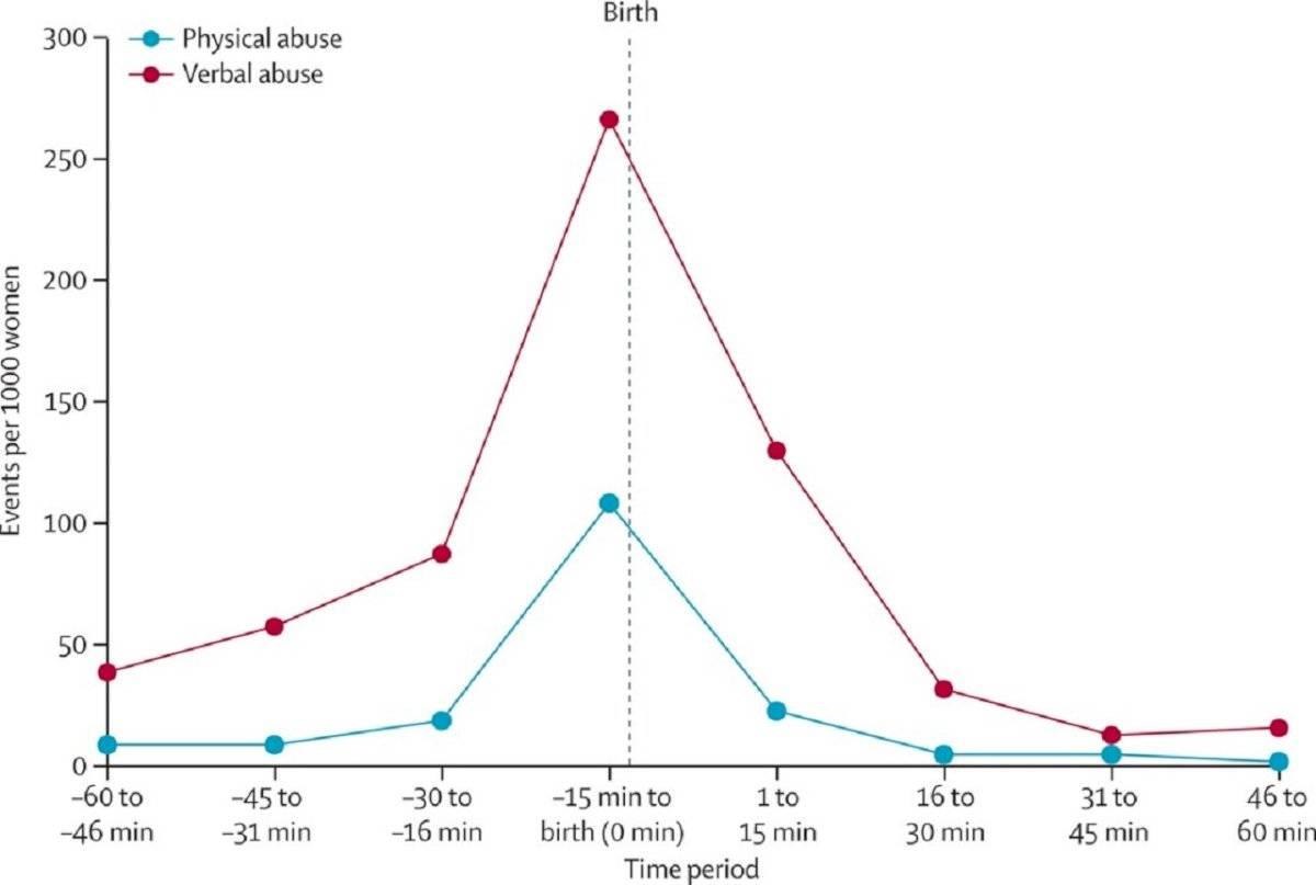 Estudio de la OMS demuestra alta tasa de maltrato mujeres durante el parto en países pobres
