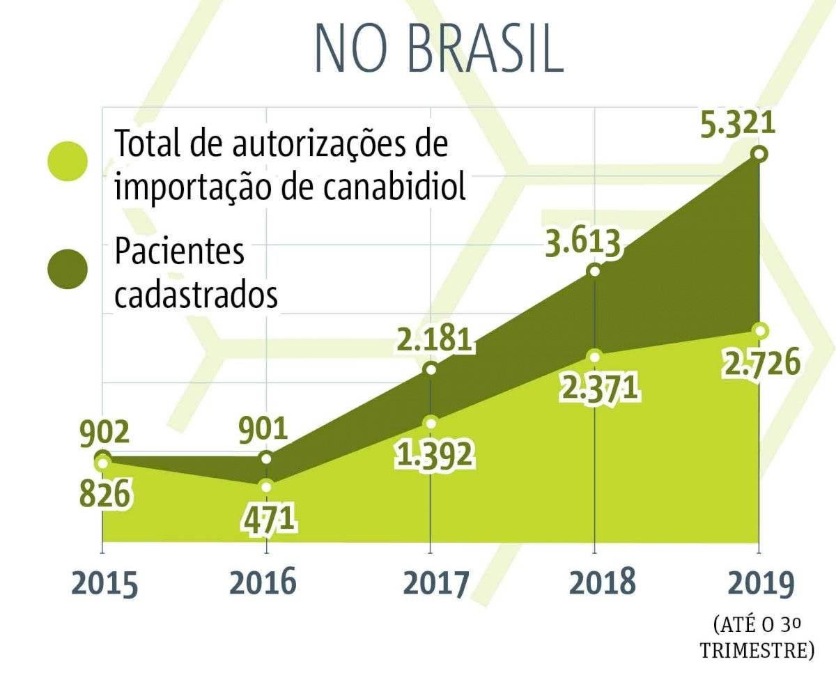 Canabidiol no Brasil