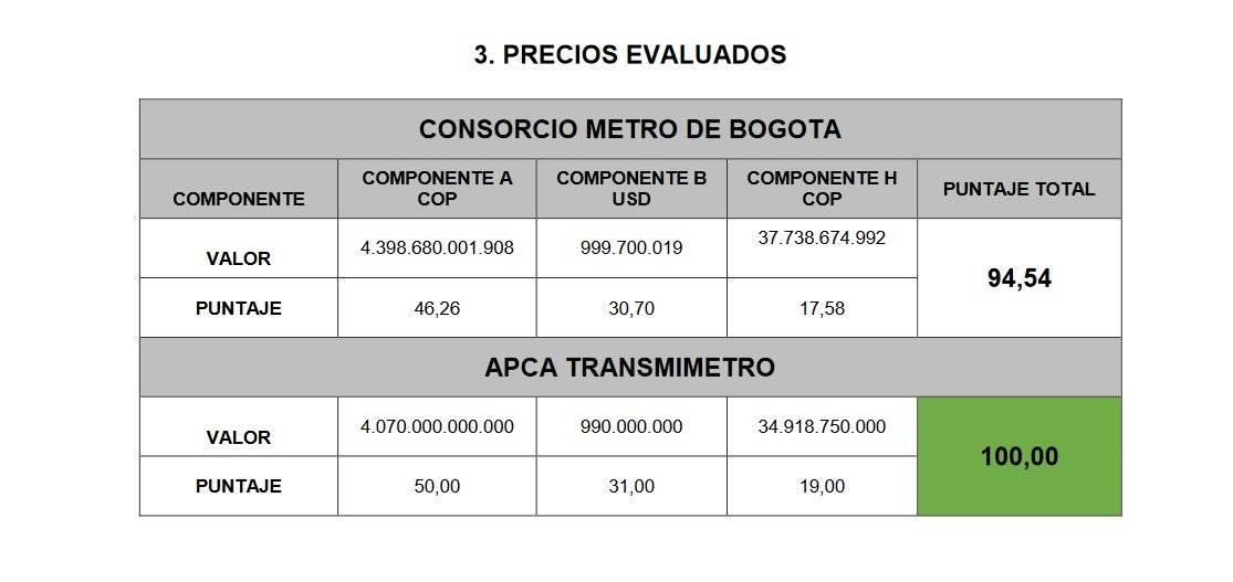Cuánto costará el Metro