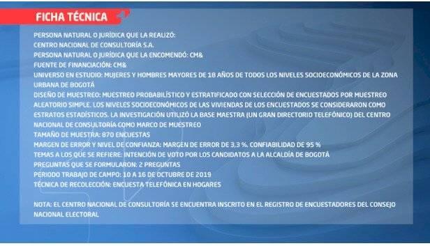 Encuesta de CM& y CNC revela empate técnico entre dos candidatos a la Alcaldía de Bogotá