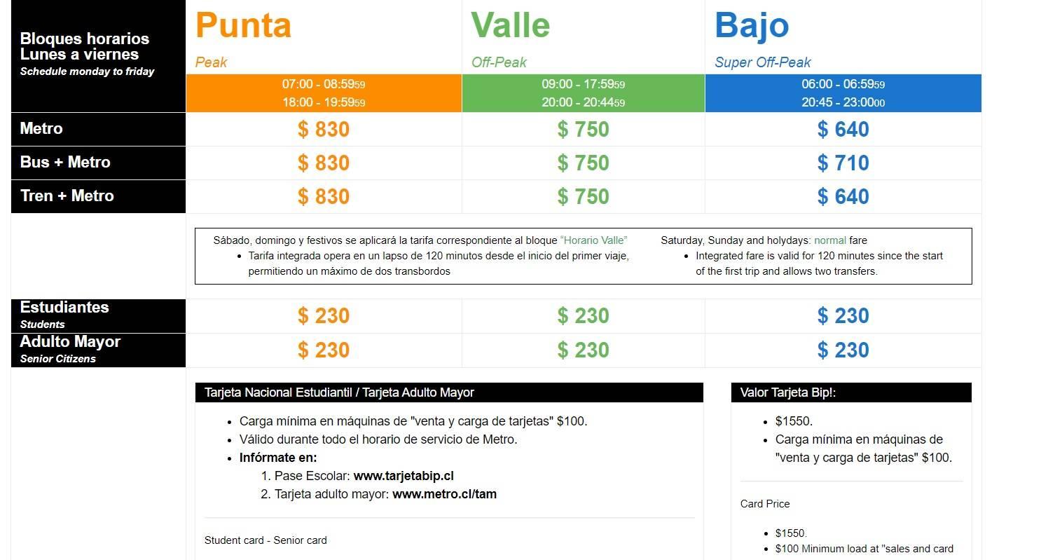 Precios Metro de Santiago