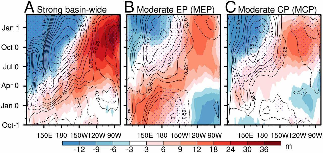 Malas noticias: El cambio climático hace más fuerte a El Niño