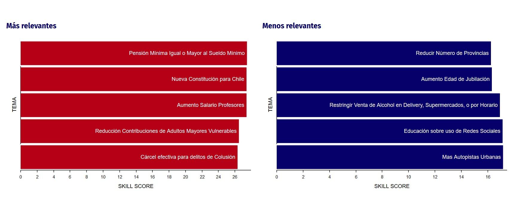 Ranking Chilecracia