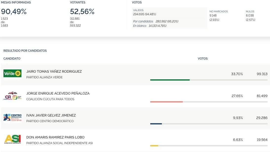 En vivo resultados elecciones a Alcaldía de Cúcuta 2019