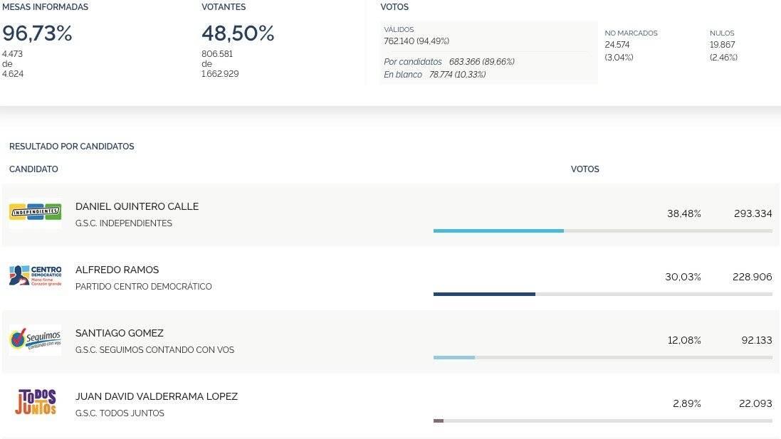 En vivo resultados elecciones a Alcaldía de Medellín 2019