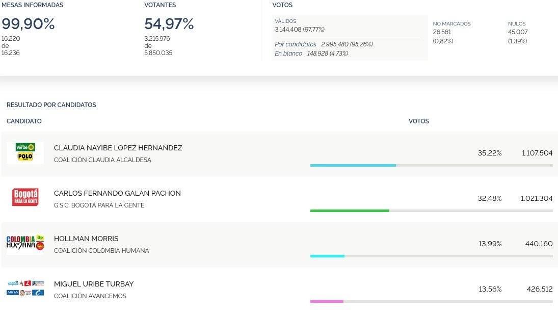 Resultados de las elecciones para la Alcaldía de Bogotá