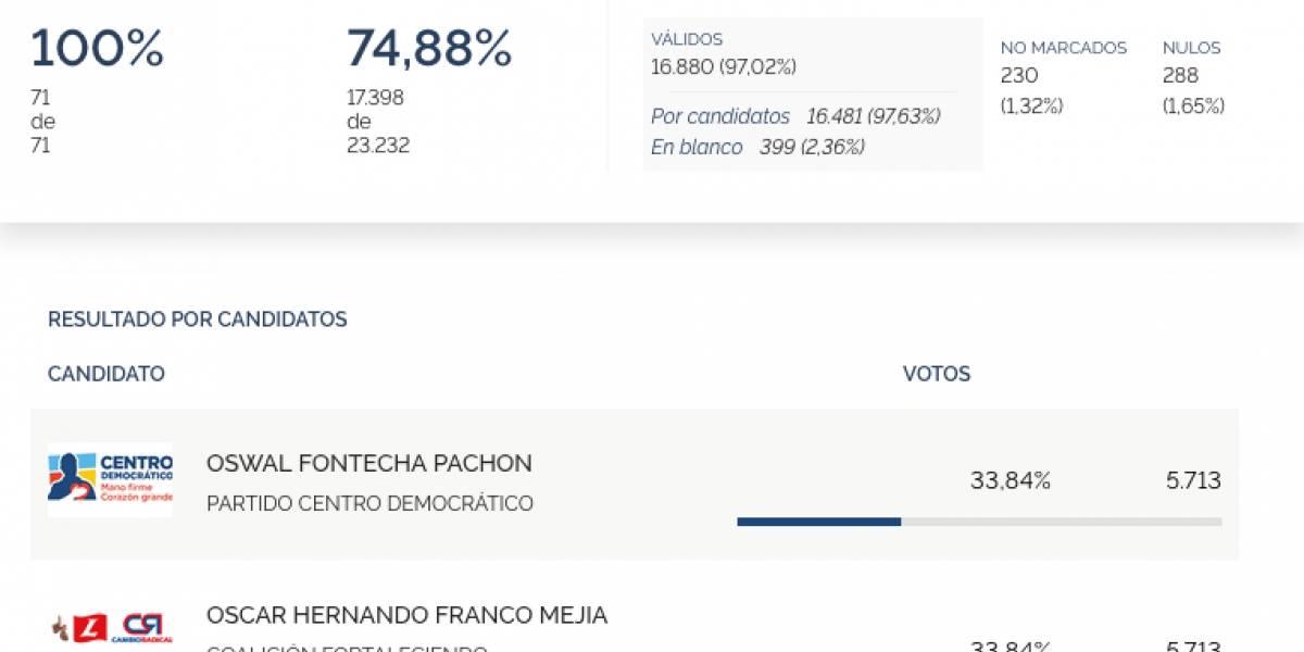 Dos candidatos igualaron con los mismos votos y definirán quién gana con insólito desempate
