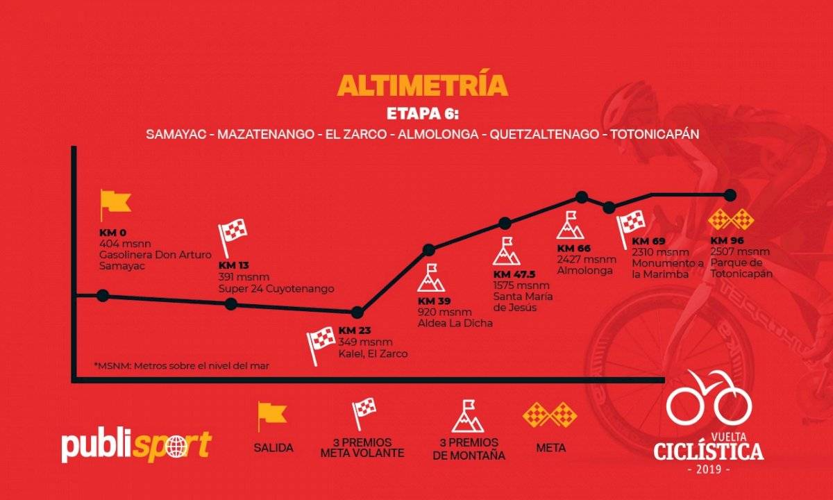 Altimetría de la sexta etapa de la Vuelta a Guatemala