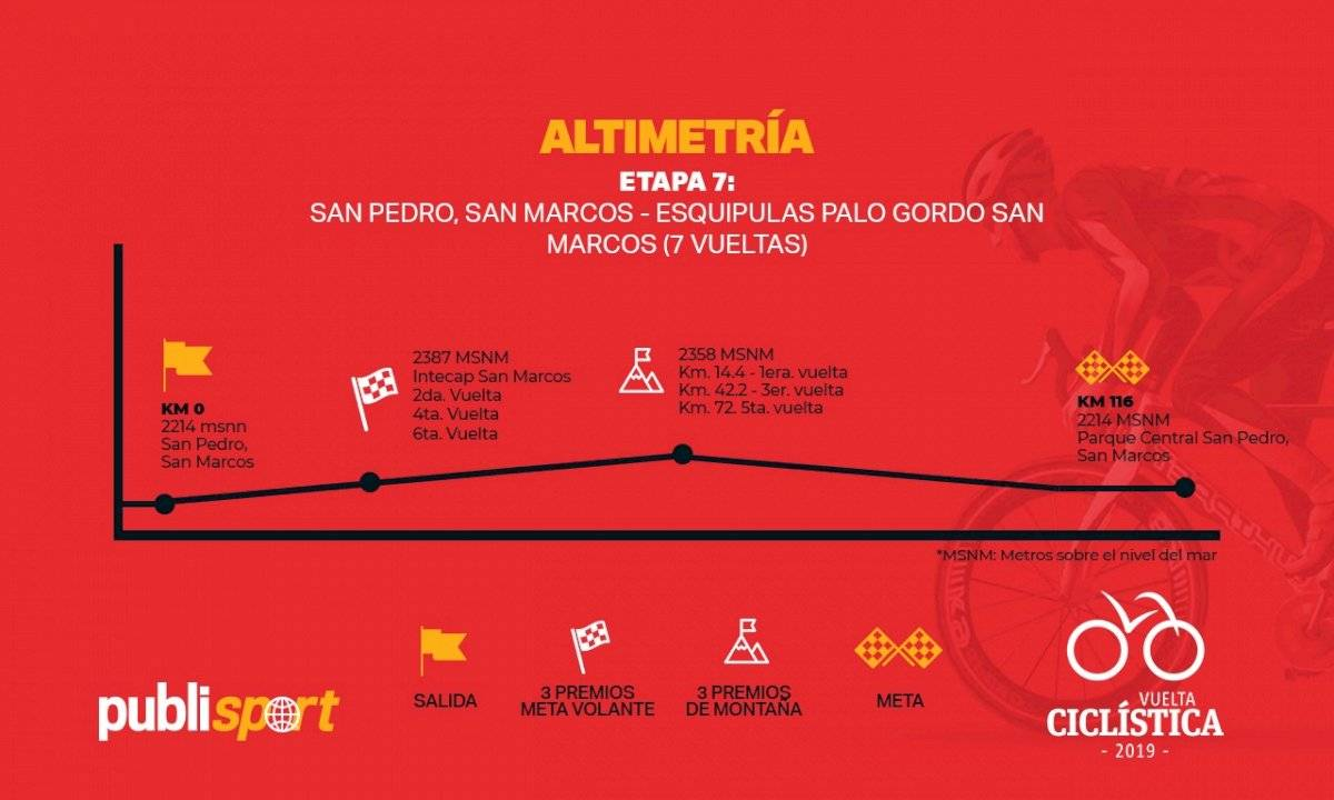altimetría de la séptima etapa de la Vuelta a Guatemala