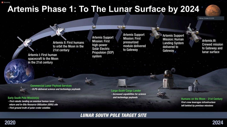 La NASA misión artemis