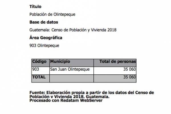 Población de Olintepeque según censo 2018