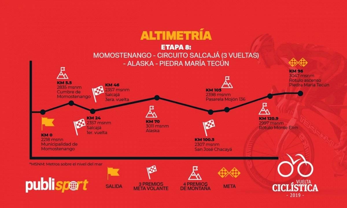 Octava etapa de la Vuelta Ciclística 2019