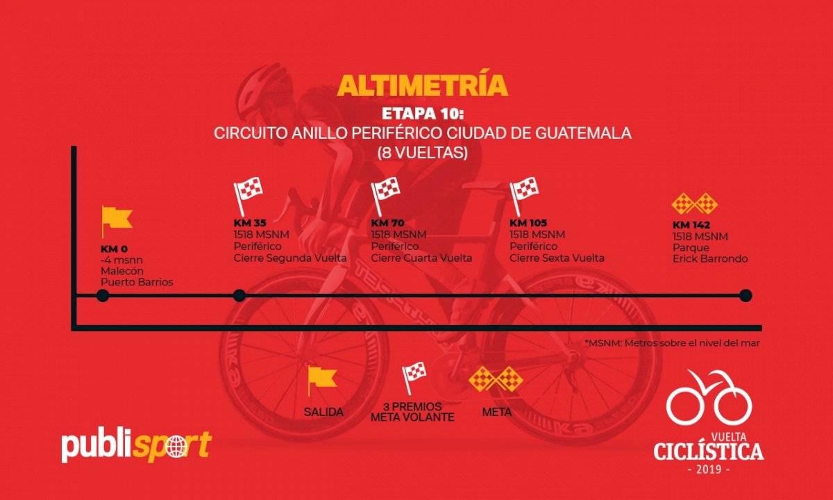 Altimetría de la décima etapa de la Vuelta a Guatemala
