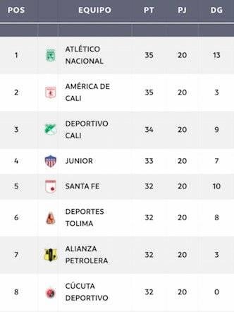 Posiciones todos contra todos Liga Águila 2-2019