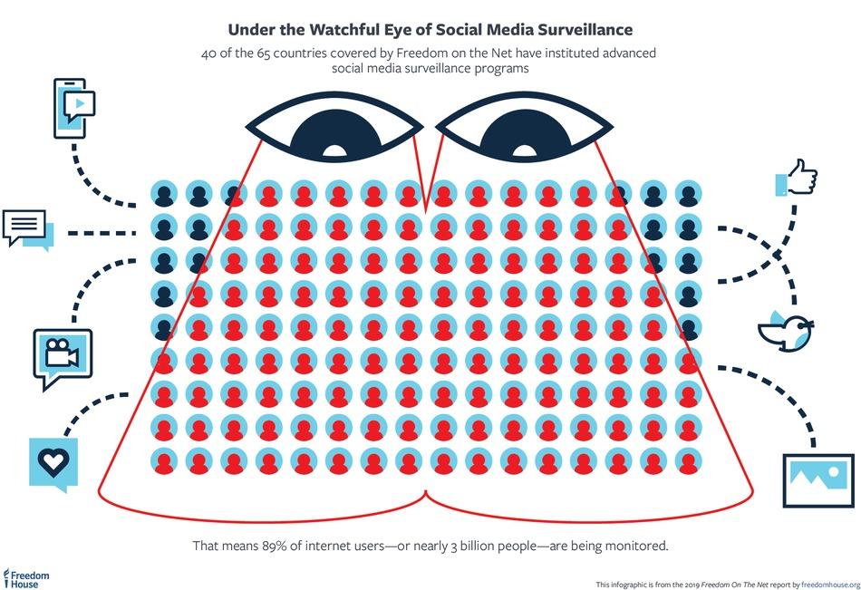Vigilancia Internet
