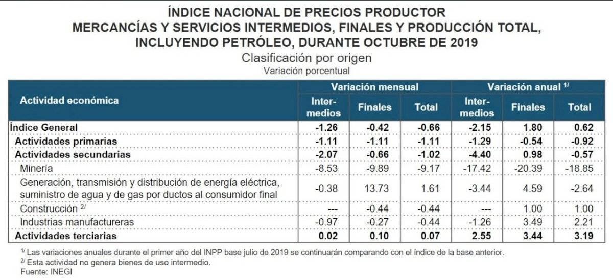 Inflación actividades económicas
