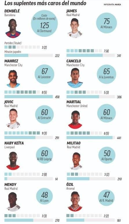 James Rodríguez entre los suplentes más caros de 2019-20