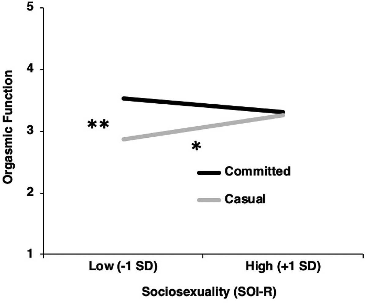 Mujeres que tienen sexo en relaciones estables experimentan más orgasmos