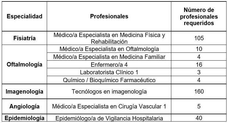 Ecuador concluye de forma unilateral convenios de salud con Cuba