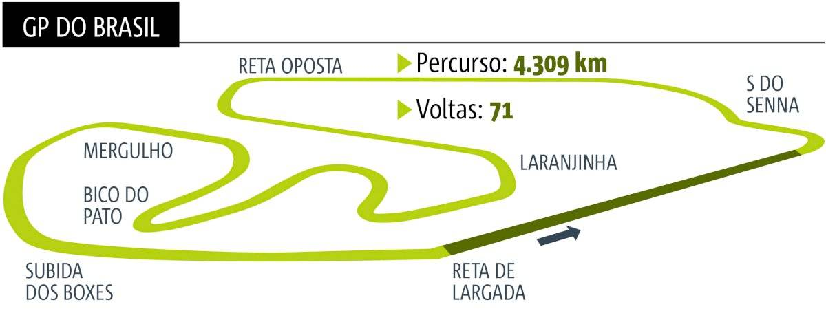 GP do Brasil - Fórmula 1
