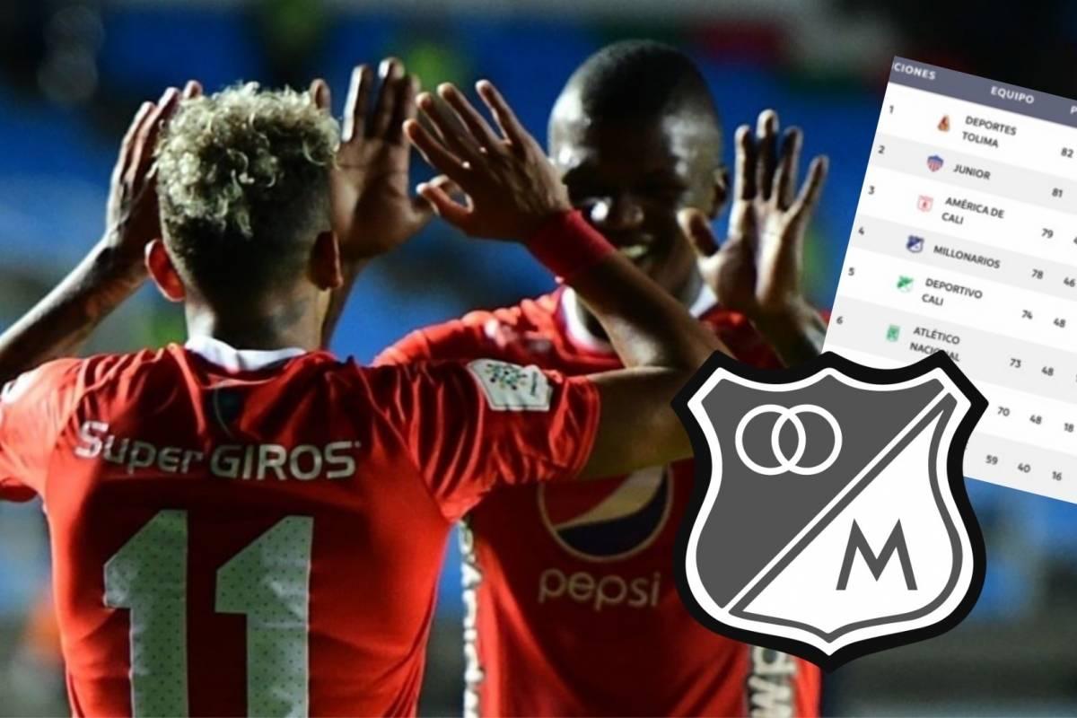 VIDEO | América le ganó a Alianza Petrolera y dejó a millonarios sin el sueño de Copa Libertadores 2020 - Comutricolor