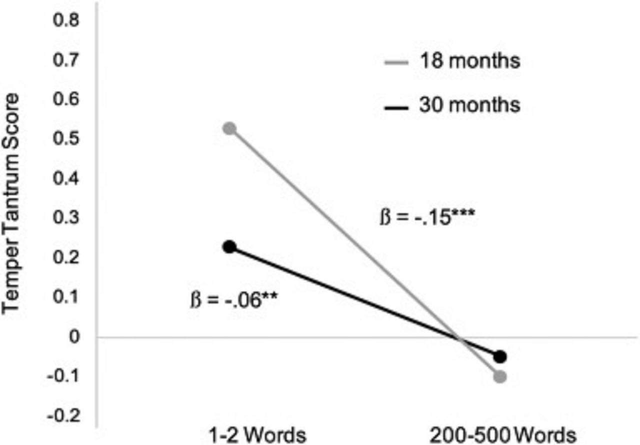Científicos asocian retraso del habla en niños con los berrinches