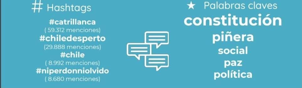 Conoce los temas más comentados en Twitter a un mes del estallido social