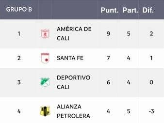 Tabla posiciones Grupo B cuadrangulares Liga Águila 2-2019 (Sábado 23 noviembre)