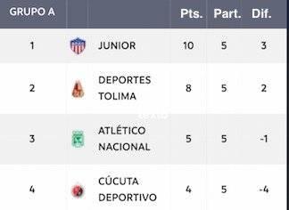 Tabla posiciones Grupo A cuadrangulares Liga Águila 2-2019 (24 noviembre)