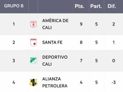 Tabla posiciones Grupo B cuadrangulares Liga Águila 2-2019 (24 noviembre)
