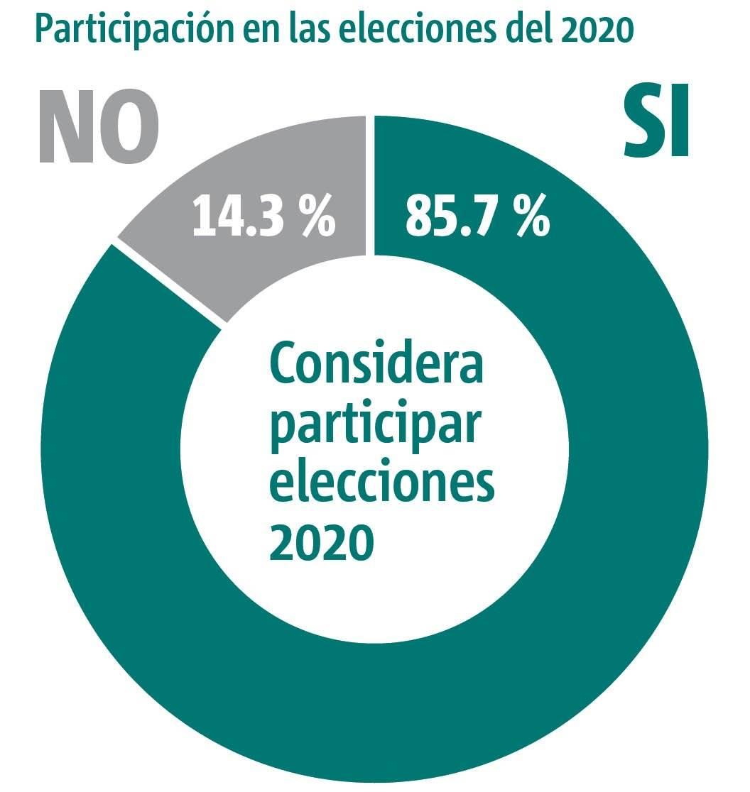Gráfica 2 Intención de votar