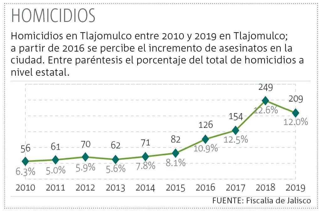 Crece violencia en Tlajomulco en los últimos cuatro años