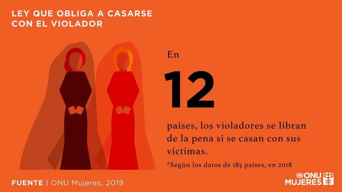 Las leyes deben proteger a las mujeres y, sin embargo, la impunidad prevalece en todo el mundo. Únete a ONU Mujeres para revertir las leyes y exigir justicia para las sobrevivientes. http://unwo.men/9WHj30pUfQV #pintaelmundodenaranja