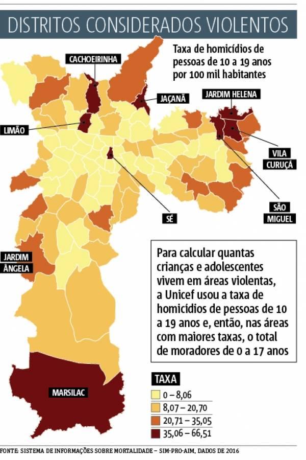 Distritos Violentos em SP