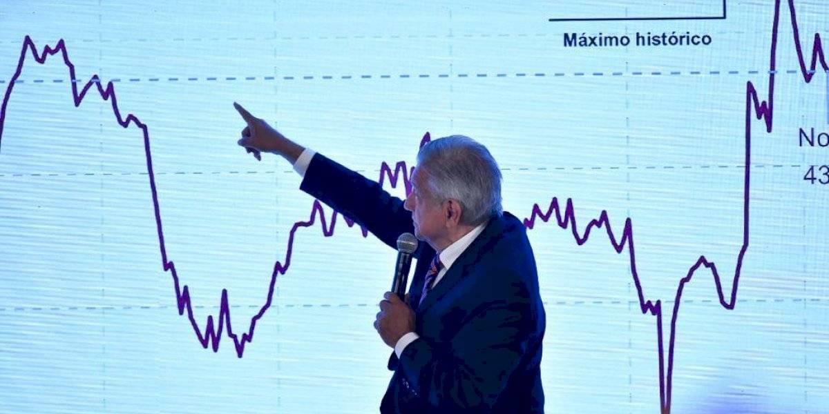 AMLO muestra 'sus datos' para probar máximo histórico en confianza del consumidor