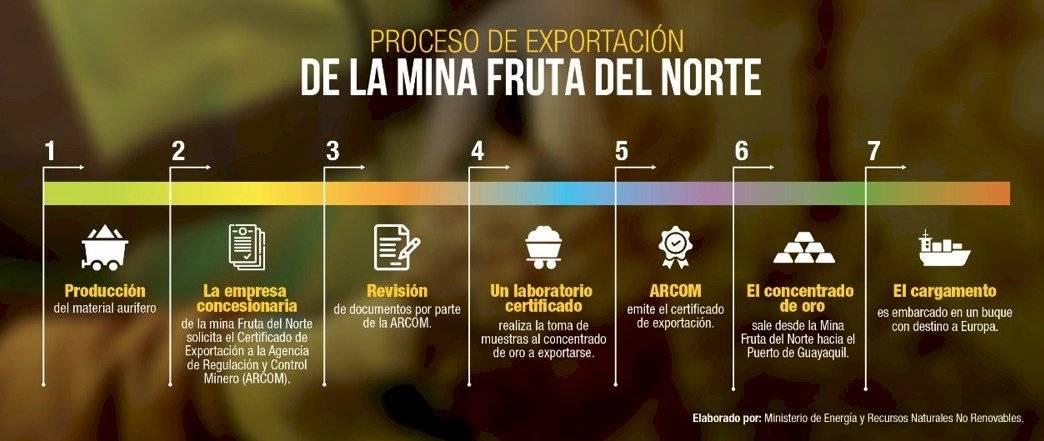 Ecuador exporta su primer cargamento de concentrado de oro a Europa