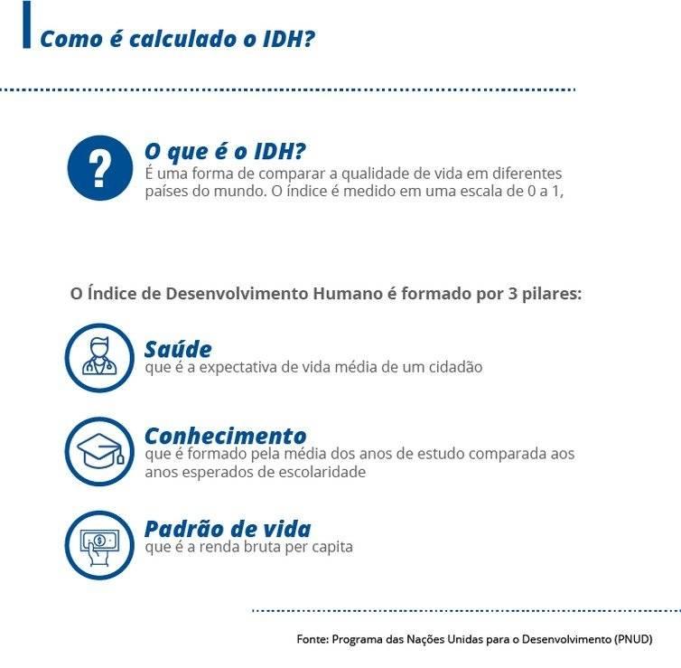 cálculo do IDH