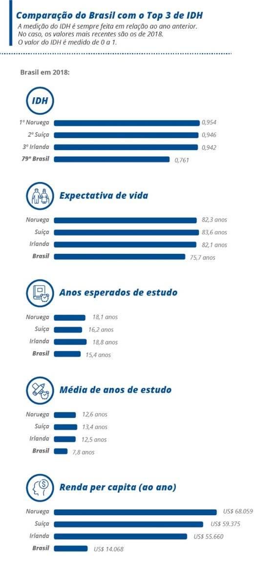 quadro comparativo entre o Brasil e o top 3 do ranking de IDH