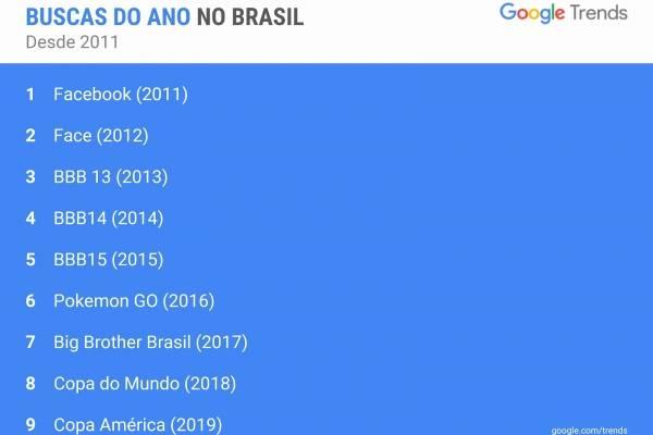 Google - buscas do ano no Brasil