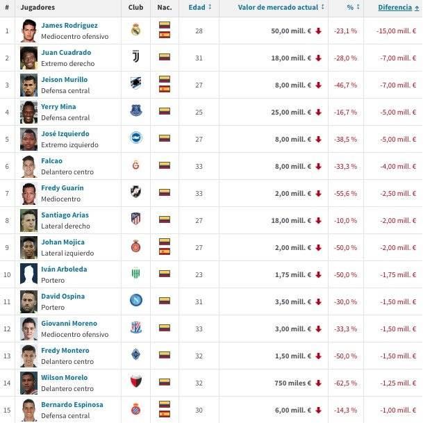 James Rodríguez entre los jugadores colombianos más desvalorizados en 2019