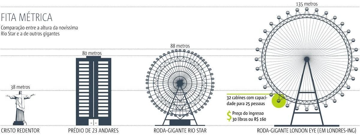 roda-gigante rio star - comparativo