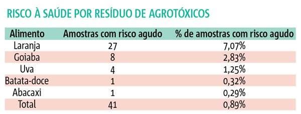 risca à saúde dos agrotóxicos