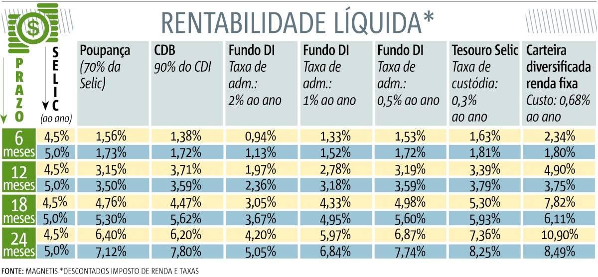 Poupança - dezembro 2019 - Selic 4,5%