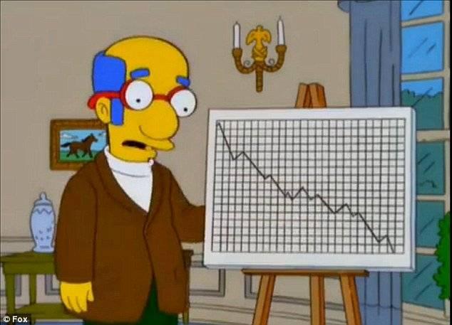 Los Simpson predicciones