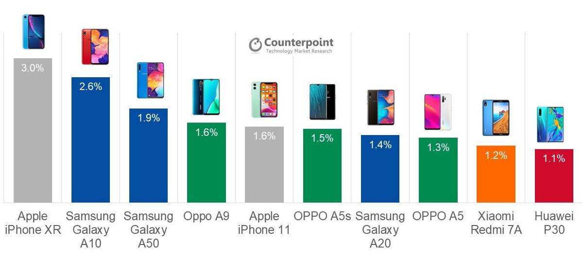 iphone xr ventas